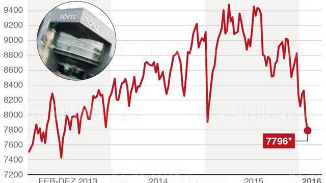 Der SMI befindet sich auf einem Tiefststand seit zwei Jahren.