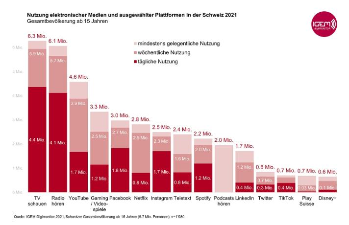 So nutzen Schweizerinnen und Schweizer, die über 15 Jahre alt sind, die elektronischen Medien.