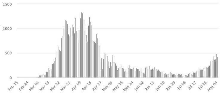 Tägliche Fälle in Holland seit dem 15. Februar.