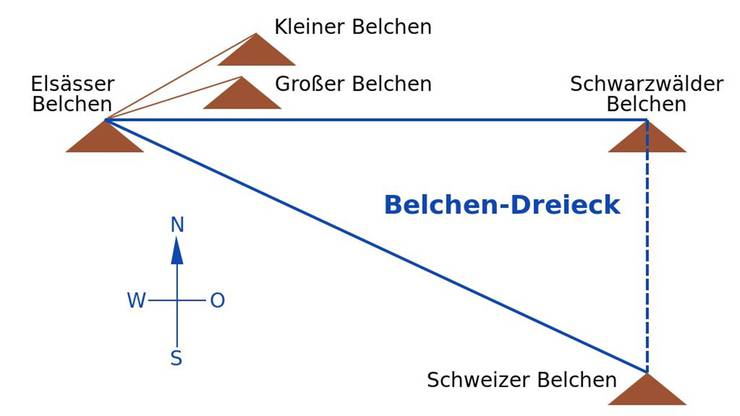 Das Belchen-Dreieck mit Elsässer, Schwarzwälder und Schweizer Belchen diente den Kelten samt Kleinem Belchen als Sonnenkalender.