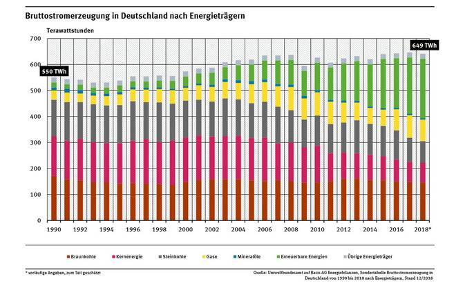 Der Energieträger Atomstrom (pink) hat in Deutschland abgenommen, die erneuerbaren Energien (grün) sind deutlich gewachsen.