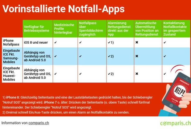 Der Vergleich von Comparis zeigt: Sowohl Apple wie auch Samsung und Huawei bieten vorinstallierte Notfall-Funktionen.