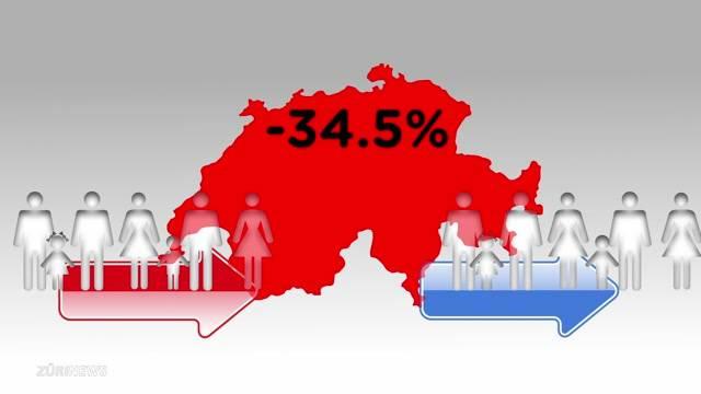 Deutlicher Rückgang der Einwanderung
