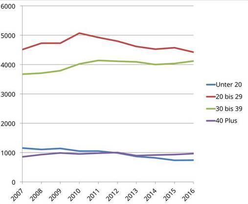 Abtreibungen bei Jugendlichen (unter 20 Jahre alt) wurden im Vergleich mit 2007 seltener.