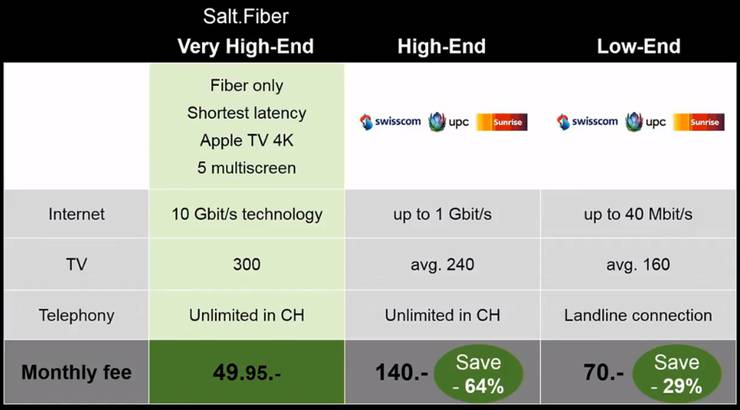 Im Kombi-Paket für 49.95 Franken im Monat ist ein schneller Internet-Zugang mit 10 Gbit/s, ein TV-Angebot und eine Festnetz-Flatrate enthalten. Salt-Kunden mit bestimmten Handy-Abos bezahlen 39.95 Franken pro Monat. Das TV-Angebot wird in Zusammenarbeit mit Zattoo und Sky erbracht und läuft über Apples Set-Top-Box Apple TV.