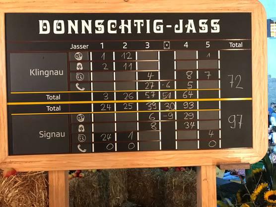 Der Spielverlauf auf der Jass-Tafel mit dem Schlusstotal 72 zu 97.