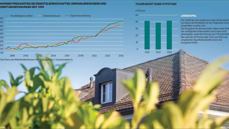Enormer Preisanstieg bei Renditegesellschaften, Einfamilienhäusern und Eigentumswohnungen seit 1998
