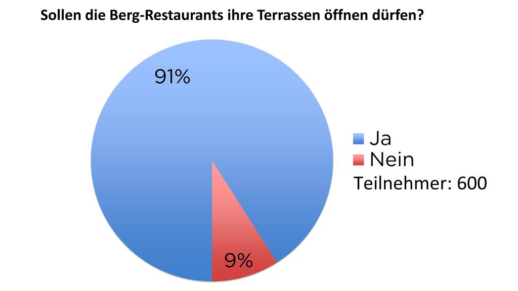 Sollen die Berg-Restaurants ihre Terrassen öffnen dürfen?