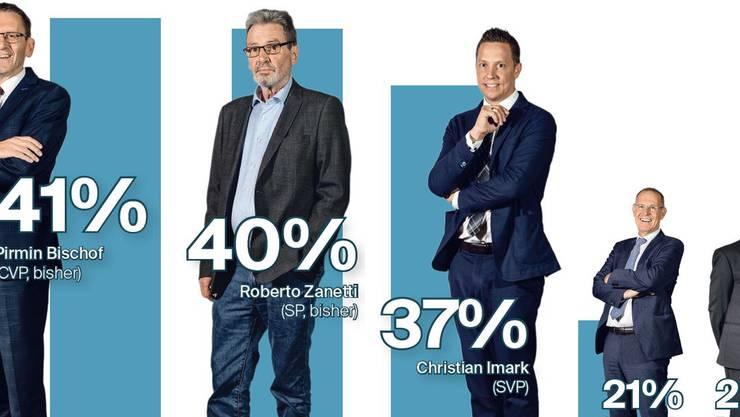 Die Umfrage ergab dieses Ergebnis für die Ständeratskandidaten.