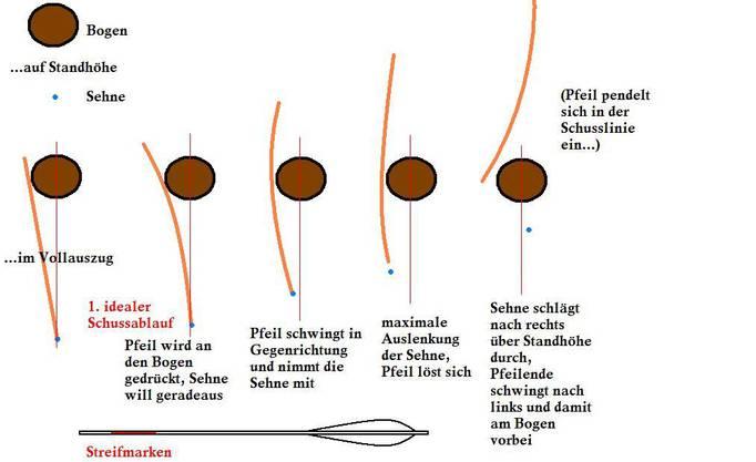 Diese Grafik erklärt das Pfeilverhalten bei einem klassischen Bogen ohne Centercut.
