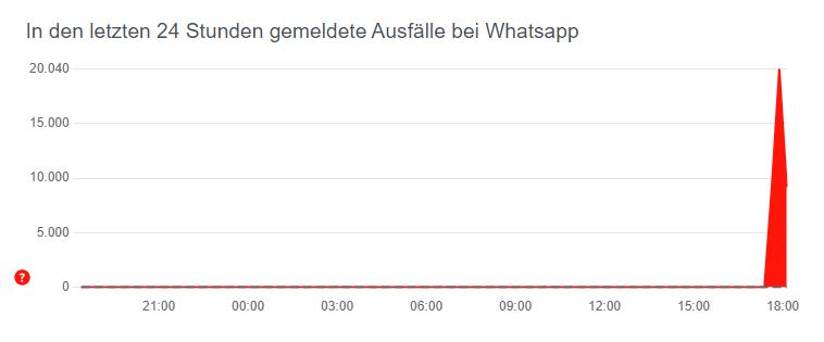 Allestoerungen Whatsapp
