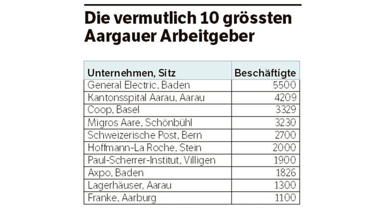 Die vermutlich 10 grössten Aargauer Arbeitgeber