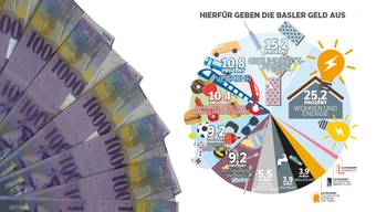 Der Basler Index der Konsumentenpreise geht von einem fiktiven Warenkorb aus, der abbildet, wie die Basler durchschnittlich ihr Geld ausgeben.