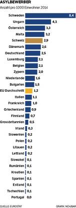 Asylbewerber: Anzahl pro 1000 Einwohner 2014 – in der EU und in der Schweiz.