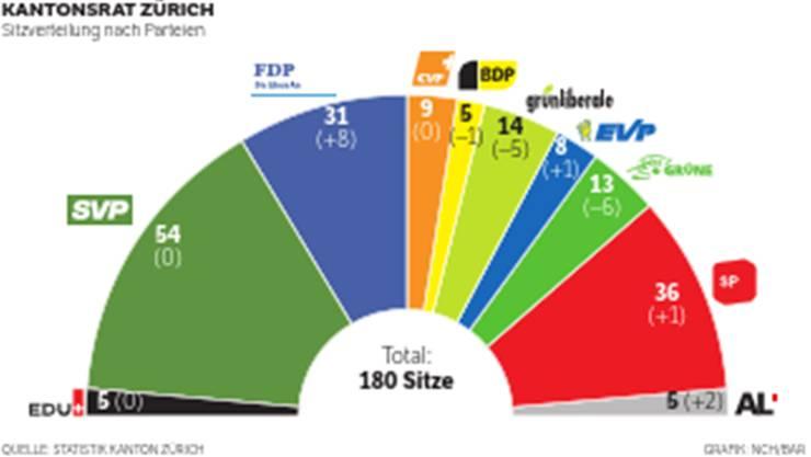 Das bürgerliche Lager des Kantons Zürich geht gestärkt aus den Wahlen hervor.
