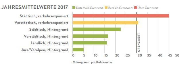 Stickstoffdioxid-Werte 2017 in der Nordwestschweiz.
