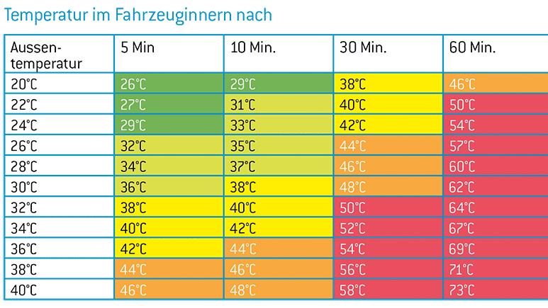 Tabelle - Temperatur im Auto