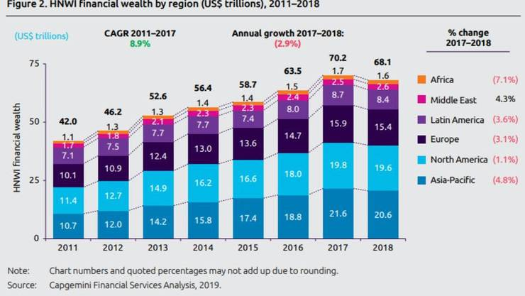 Erstmals seit 2011 sank das globale Vermögen wieder.