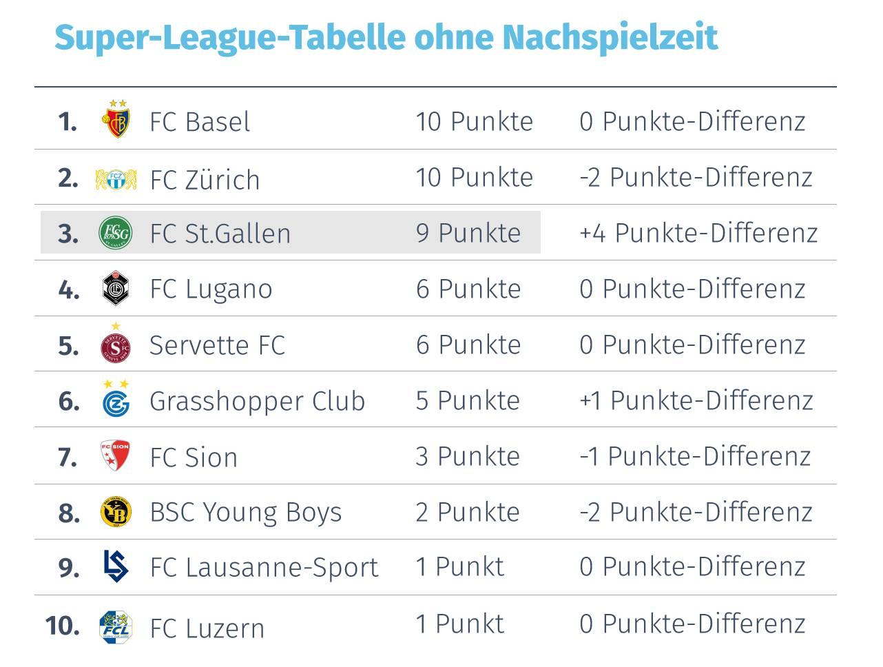 Die aktuelle Tabelle der Super League ohne Nachspielzeit.