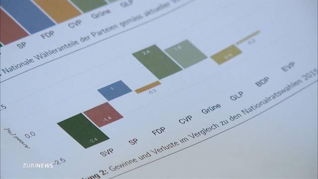 SRG-Wahlbarometer: Grüne gewinnen, SVP verliert