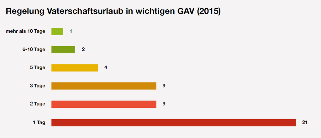 Über die Hälfte der untersuchten Unternehmen bieten nur einen Tag Vaterschaftsurlaub (Grafik: Travail Suisse)