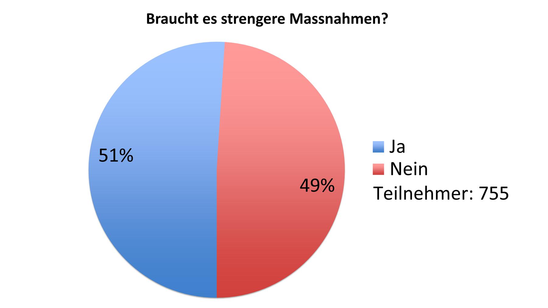 Umfrage strengere Massnahmen