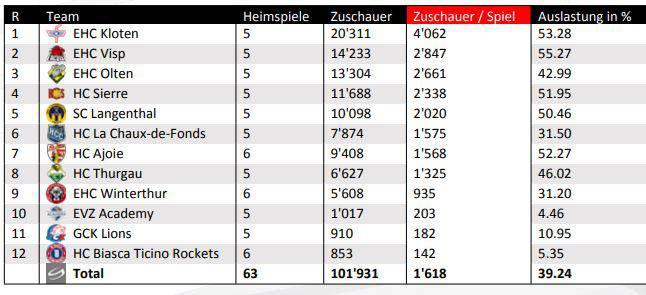 Die Zuschauer-Statistik