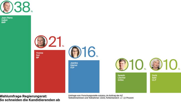 Die Ergebnisse der Sotomo-Umfrage.