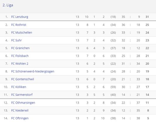Die Tabelle der 2. Liga Aargau beim Saisonabbruch