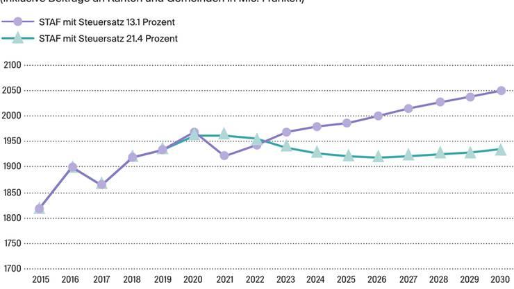 Der Kanton summiert in der Abstimmungszeitung die prognostizierten Steuererträge auf.
