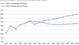 Um diese Grafik geht es: Der Kanton summiert in der Abstimmungszeitung die prognostizierten Steuererträge auf.