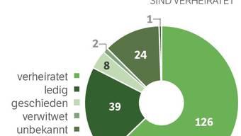Zahlen und Fakten zum neuen Parlament
