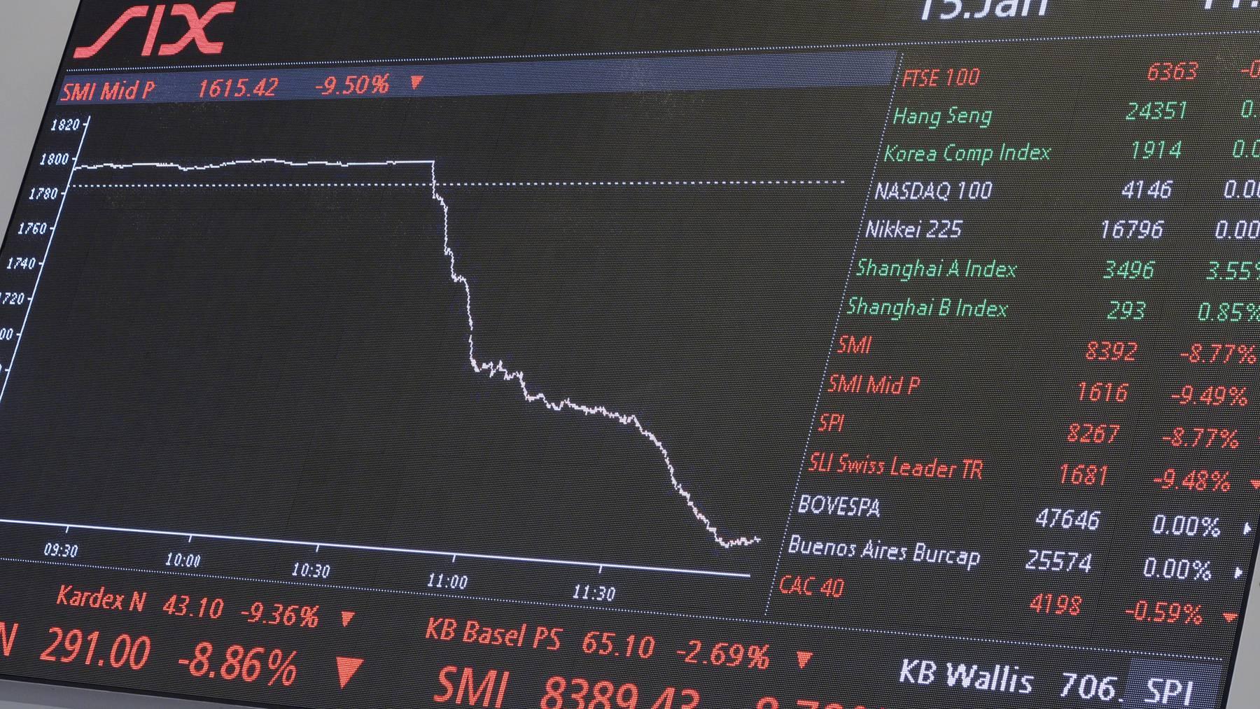 Die Kurse an den Finanzmärkten purzeln weiter. Auch der SMI fiel heute unter die Marke von 8000 Punkten.