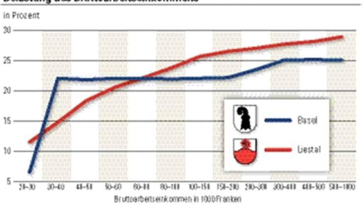 Die Statistik zeigt: ab einer gewissen Lohnklasse kommt man steuertechnisch in Basel besser weg als in Liestal.