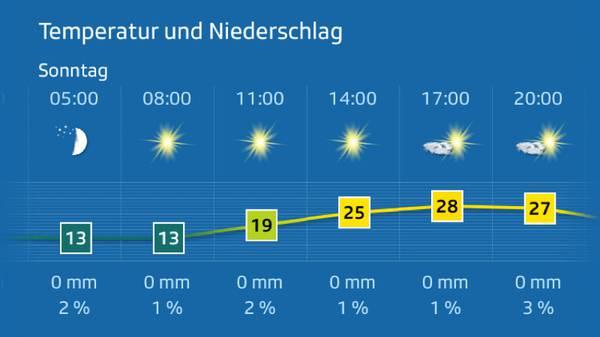 Es wird sonnig und warm, aber zum Glück nicht mehr so heiss wie die letzten Leserwanderungen. Das wird ein guter Wandertag!