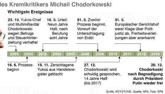Der Fall des Kremlgegners Chodorkowski