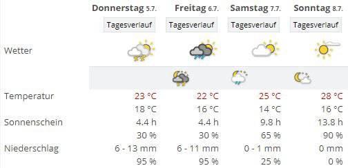 So wird das Wetter am OAFF laut unseren Kollegen von Meteonews. (Screenshot: meteonews.ch)