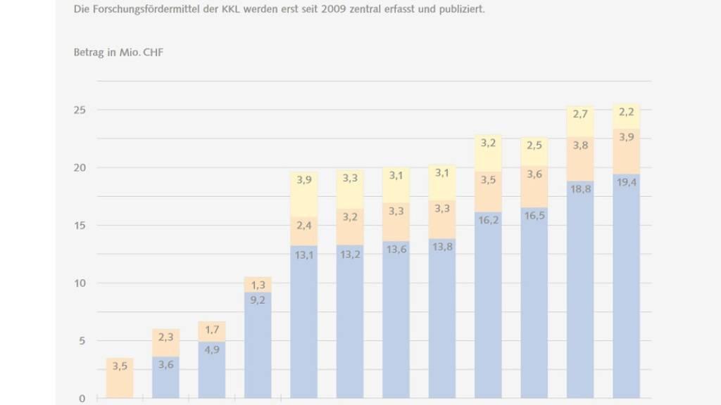 Neuer Spitzenwert bei Investitionen in die Krebsforschung