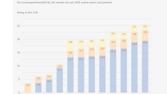 """30,1 Millionen Franken haben die Krebsforschung Schweiz (KFS), die Krebsliga Schweiz (KLS) und die  kantonalen und regionalen Ligen letztes Jahr in die Forschungsförderung gesteckt - ein vorläufiger Rekord. (Grafik aus der Broschüre """"Krebsforschung in der Schweiz"""")"""