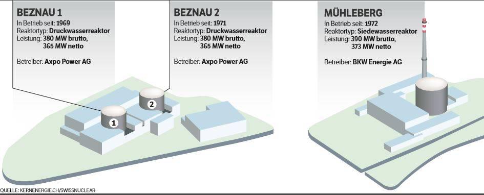 Die Kernkraftwerke der Schweiz 1