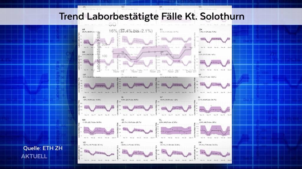 Steigende Corona-Zahlen: Kanton Solothurn muss laut Bundesrat handeln