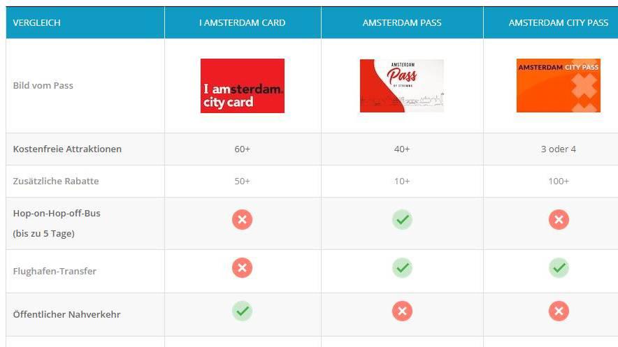 Amsterdam City-Pass-Vergleich