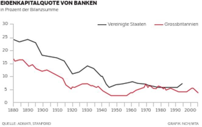 Eigenkapitalquote von Banken