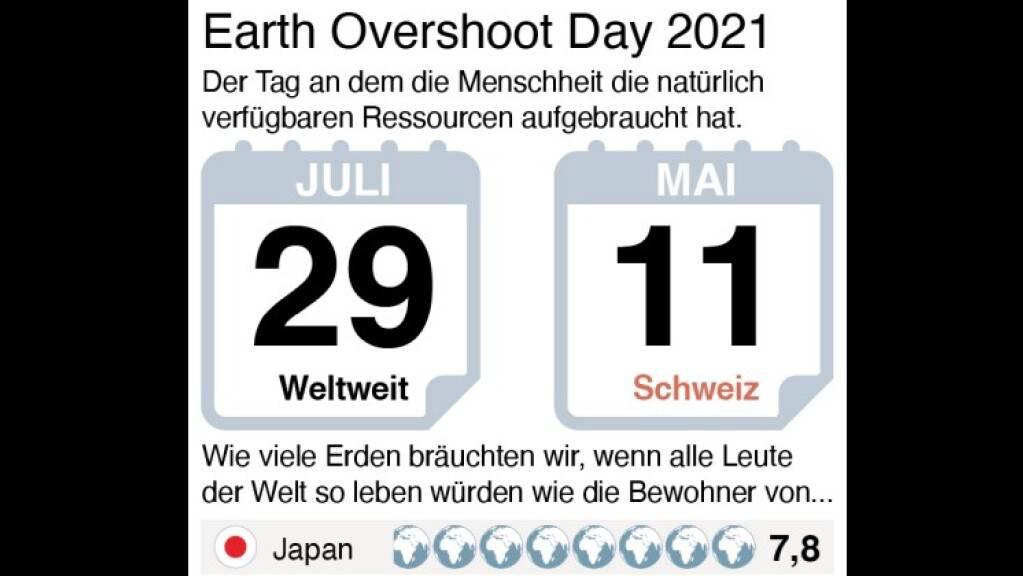 Am Donnerstag hat die Menschheit ihre Jahres-Ration an erneuerbaren Energien aufgebraucht, die restlichen 155 Tage wird Raubbau betrieben. Während die Welt 1,7 Planeten benötigt, um den Konsum der Bewohner zu decken, benötigt die Schweiz sogar mehr als 4 davon. (Grafik: Keystone-SDA)