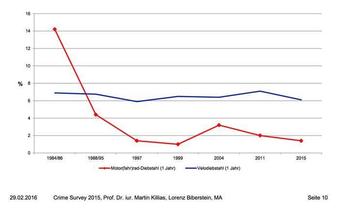 Gestohlene Töffs und Velos in Prozenten zwischen 1984 und 2015