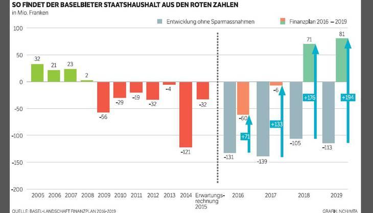 So findet der Baselbieter Staatshaushalt aus den roten Zahlen.