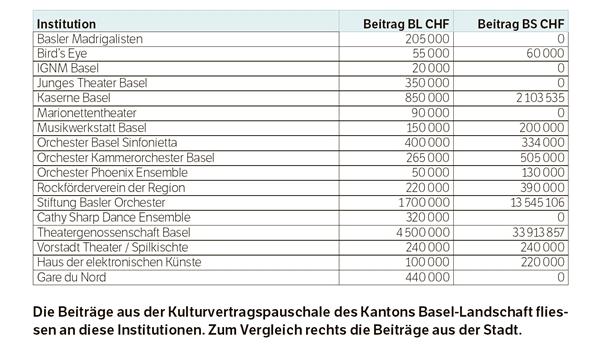 Das zahlte Baselland an die Kultur in der Stadt im Jahr 2014