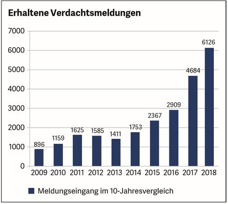 Die Zahl der Meldungen hat sich innerhalb zweier Jahre mehr als verdoppelt: von 2909 im Jahr 2016 auf aktuell 6126. Seit 2009 gar versechsfacht. (Quelle: Meldestelle für Geldwäscherei)
