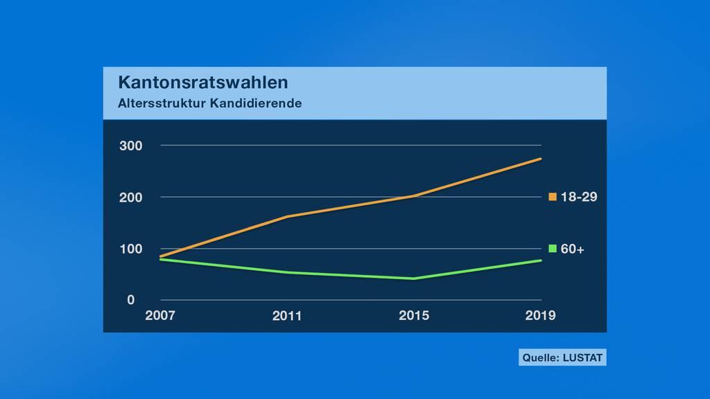 Altersstruktur Kantonsratskandidierende Luzern 2019.