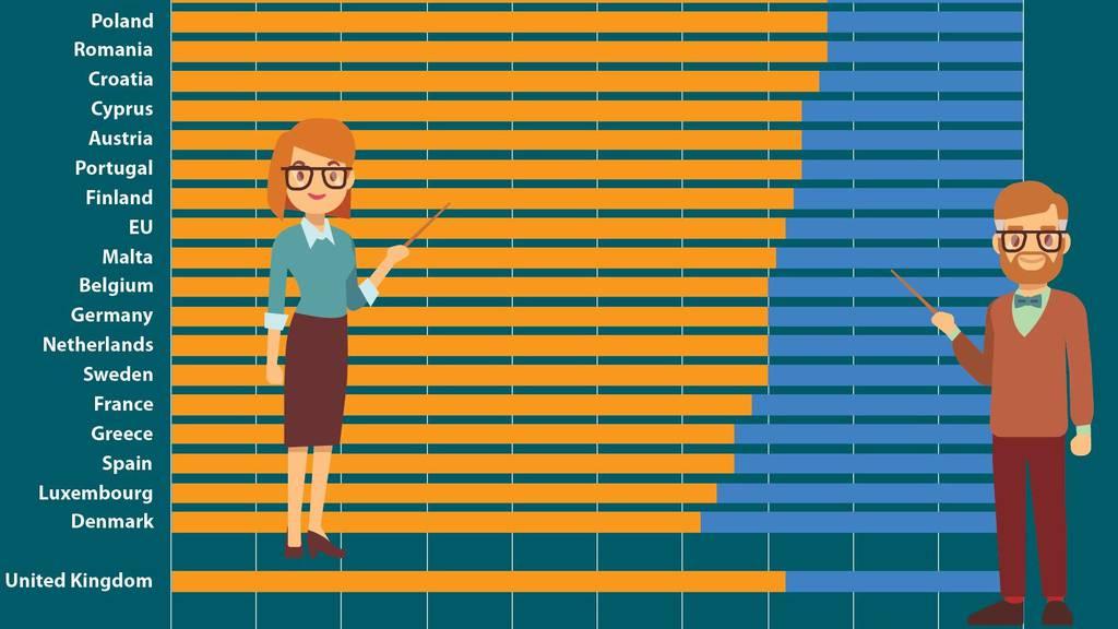Zwei Drittel aller Lehrpersonen sind Frauen